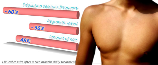 Body Hair Reducer: clinical results